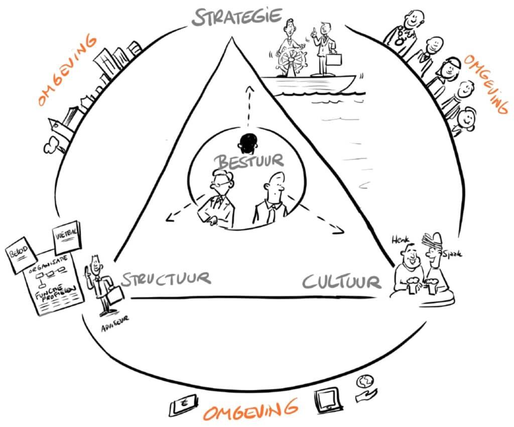 Organisaties ontwikkelen